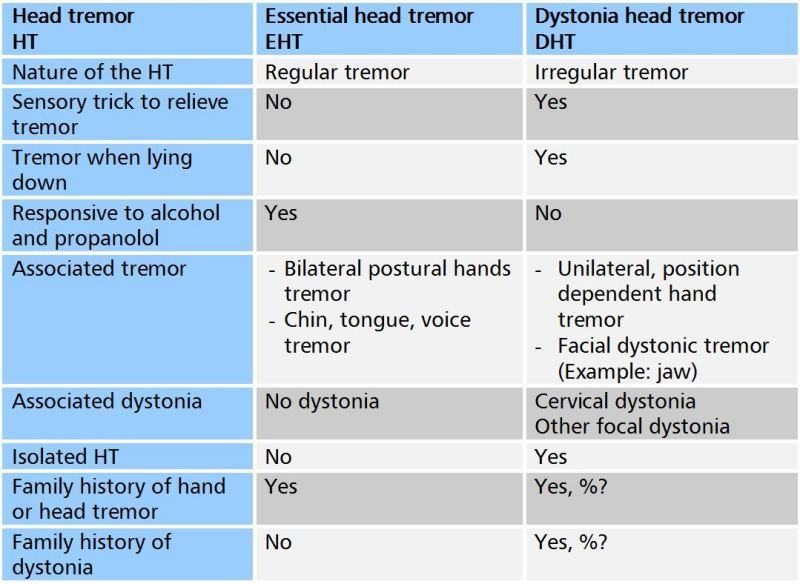 More detail on tremor   The Dystonia Society